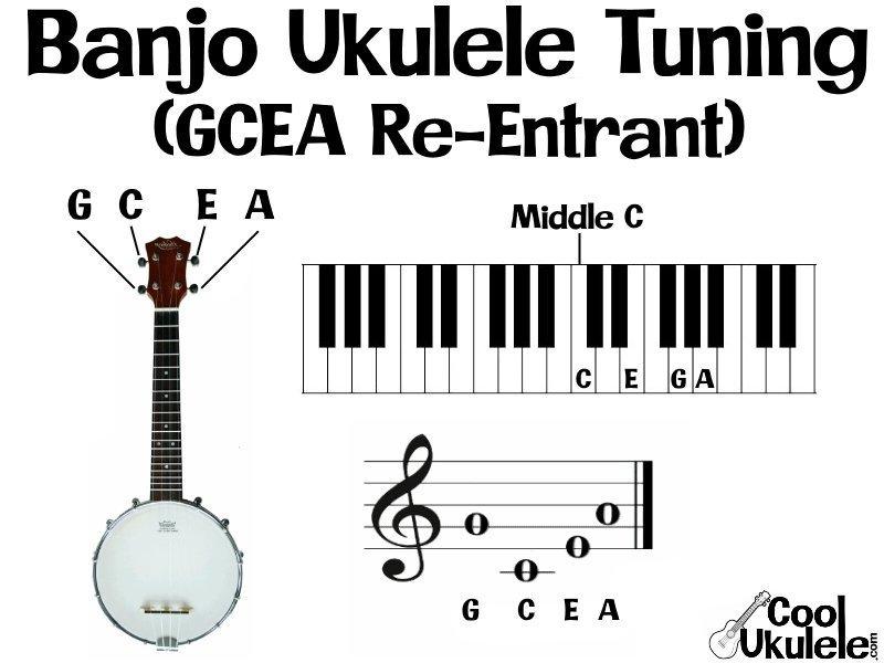 Banjo Ukulele Tuning