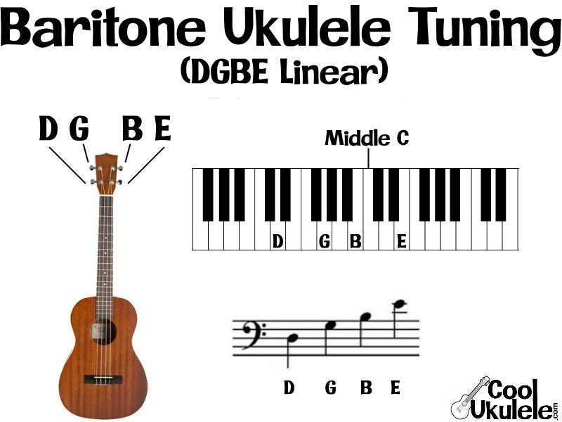 """What Key is a Ukulele in?"""