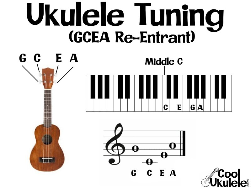 Ukulele Re-entrant C Tuning (High G String)