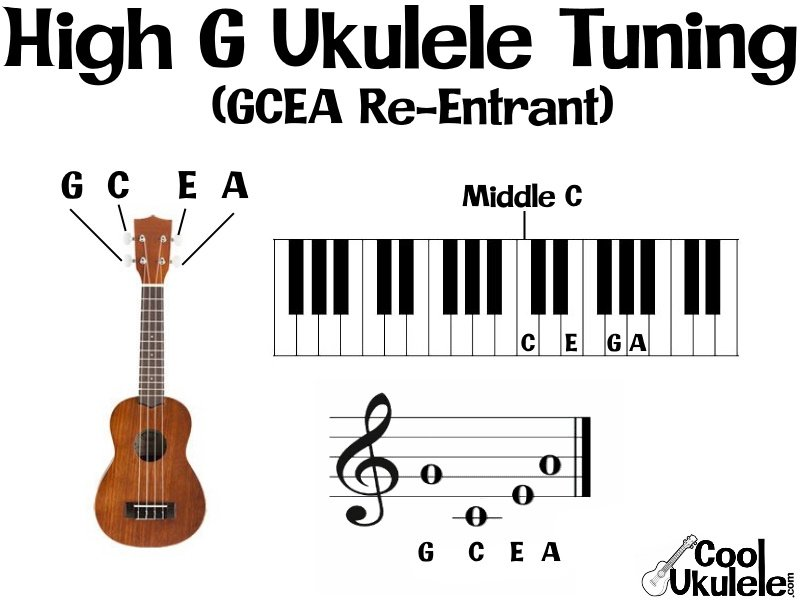 Ukulele Low G vs. High G - The Tuning Tango