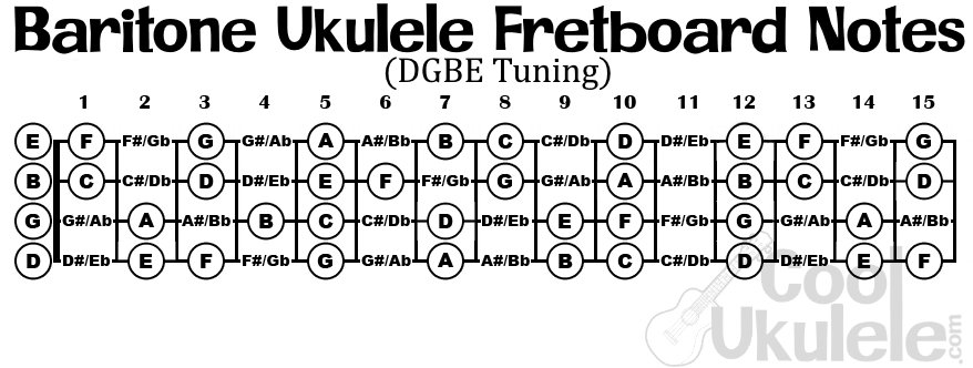 baritone ukulele fretboard notes