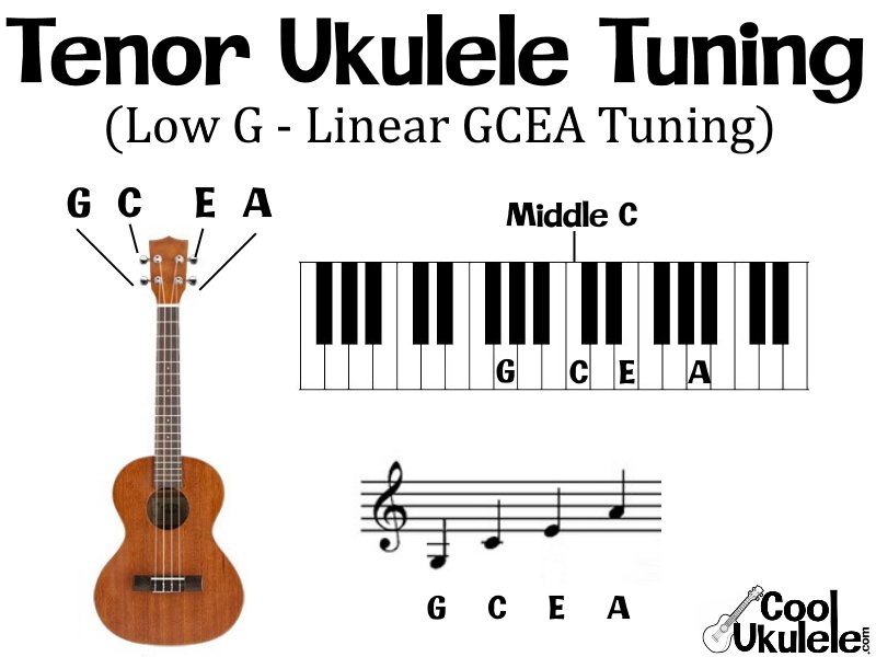 Low G tenor ukulele tuning