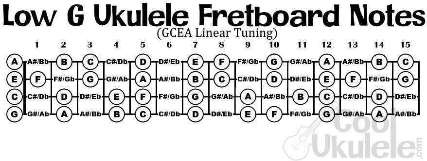 low G ukulele fretboard notes
