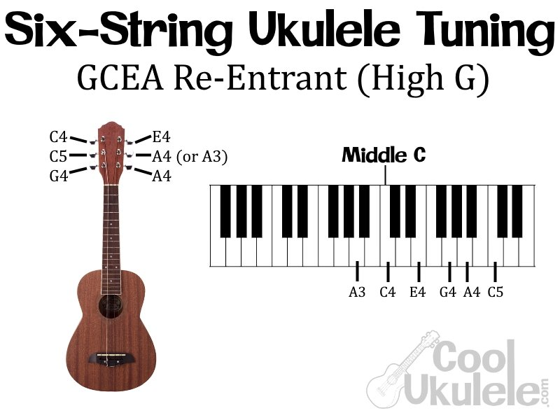 What are the Notes on a Ukulele?